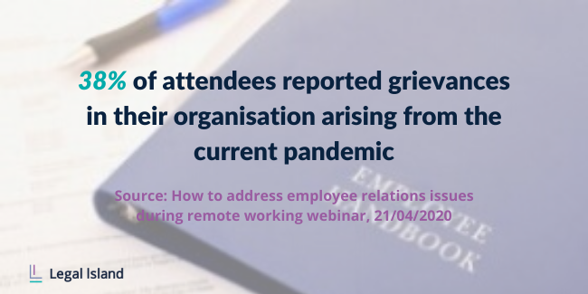 38% reported grievances in their organisation arising from the current pandemic
