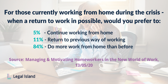 5% want to continue working from home; 11% want to return to previous way of working; 84% want to do more work from home than before